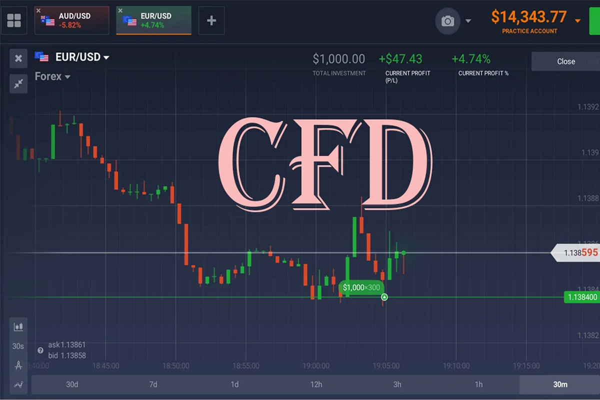 Trading CFDs: Questions that Nobody Asks